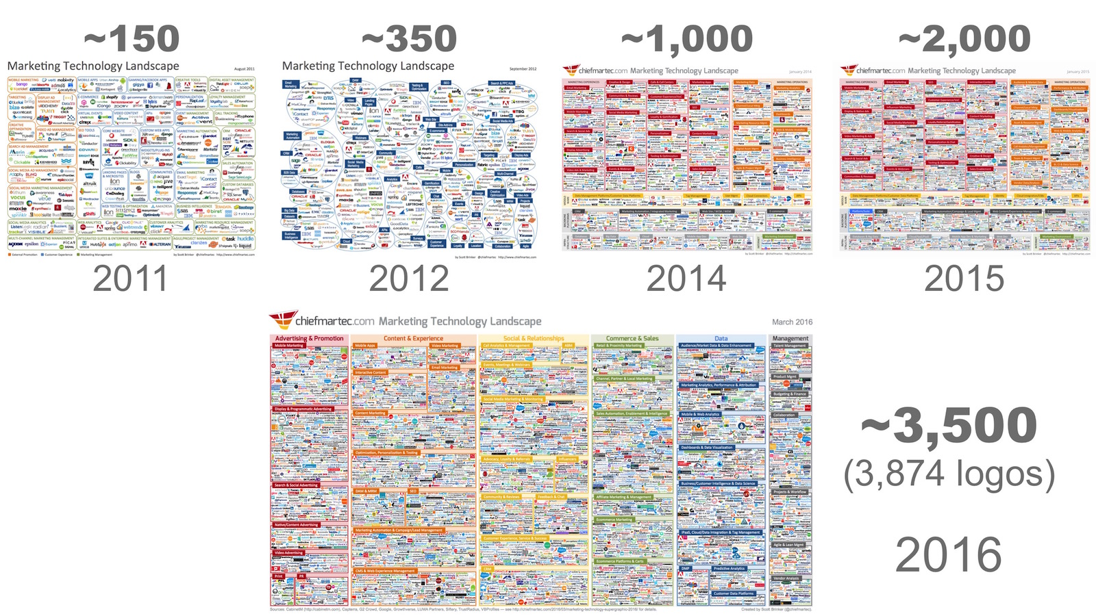 Exponential growth of available marketing tools